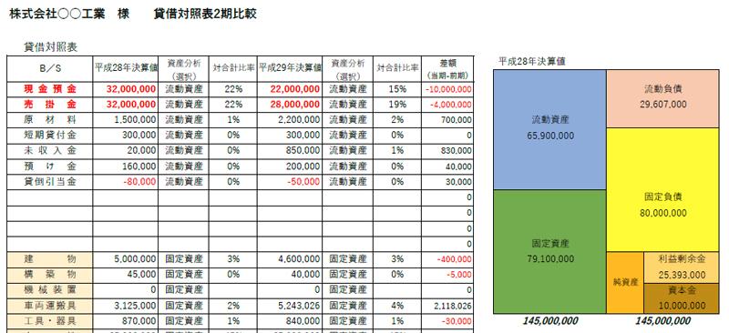変動損益計算書・CF分析表(予実管理表)