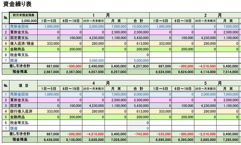 資金繰り表(月4区分)